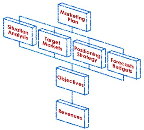 Sample business plan for sales company