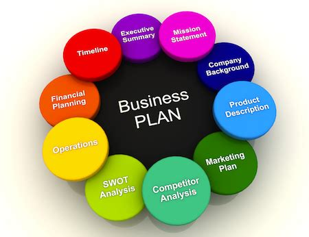A Sample Direct Sales Company Business Plan Template