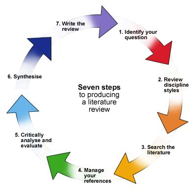 Importance of literature review in academic research paper