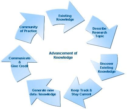 Importance of literature review in academic research